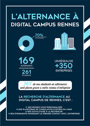 Alternance Ecole web Rennes